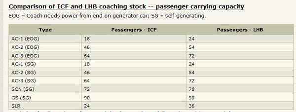 Name:  LHB carriage capacity.jpg Views: 11301 Size:  18.8 KB