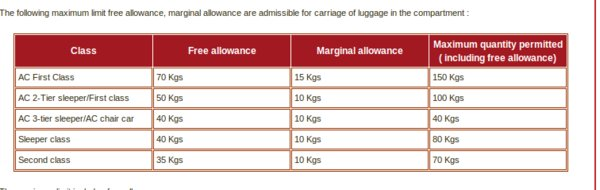 Jet Airways Pre Paid Excess Baggage Option India