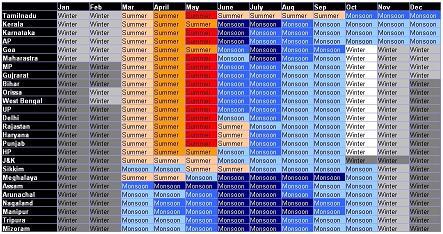 indiaclimate chart-s.jpg